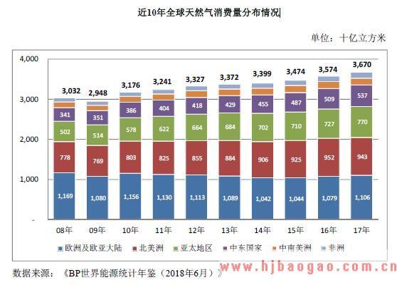 近10年全球天然气消费量分布情况