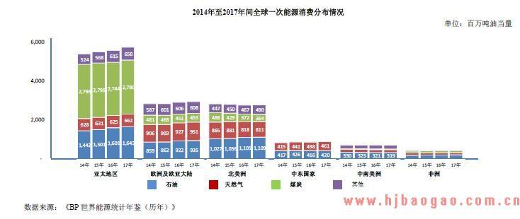 2014年至2017年间全球一次能源消费分布情况