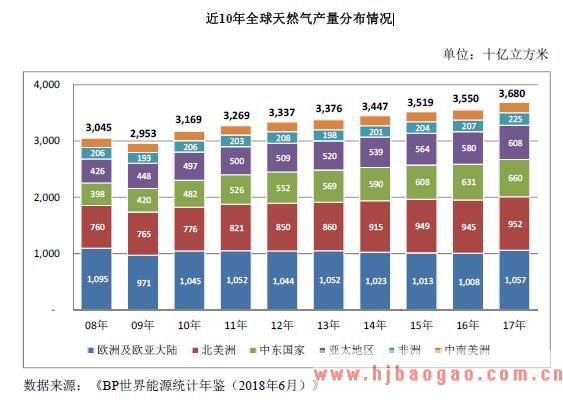 近10年全球天然气产量分布情况