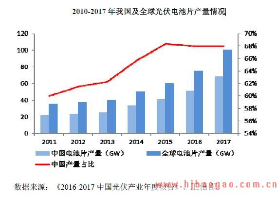 2015-2018年中国太阳能光伏发电行业市场发展分析
