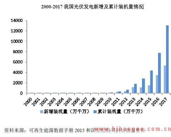 2000-2017 我国光伏发电新增及累计装机量情况