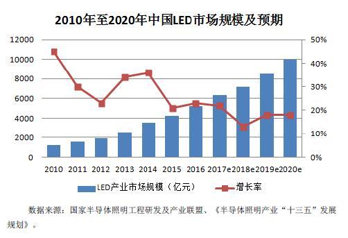 2016-2020年中国半导体行业市场发展现状和前景分析