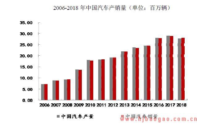 2018-2019年中国汽车行业市场发展现状分析