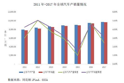 2011年-2017年全球汽车产销量情况