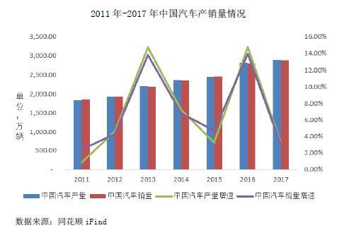 2011年-2017年中国汽车产销量情况
