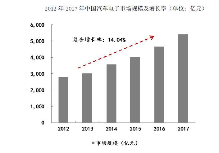 2018-2019年汽车电子行业市场发展现状及前景分析