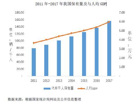 2011 年-2017 年我国保有量及与人均GDP