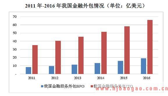 2018年金融外包服务行业全球和中国市场发展现状及前景趋势分析