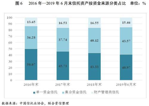 2018-2024年中国信托行业市场竞争及经营状况分析