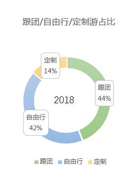 2019年定制游市场发展趋势分析