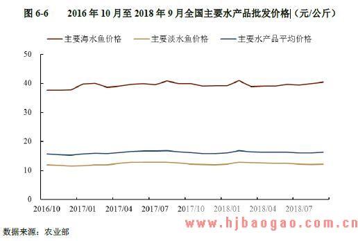 2016 年 10 月至 2018 年 9 月全国主要水产品批发价格
