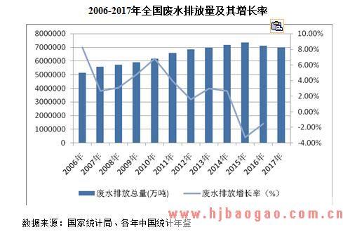 2018-2024年中国水污染现状及市场投资前景分析