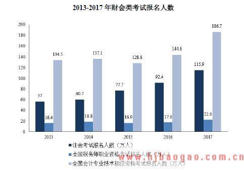 2018-2022年中国资格认证考试测评领域市场发展现状分析