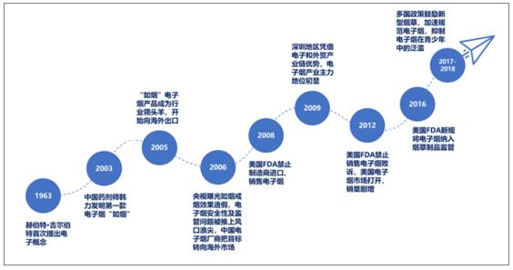 2015-2019年中国及国际电子烟市场发展现状前景预测分析