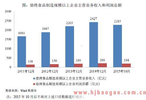 2018-2025年烘焙油脂行业市场发展现状分析