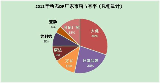 2019-2025年中国动态DR市场发展趋势前景分析