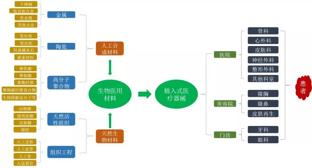 生物医用材料产业链导图