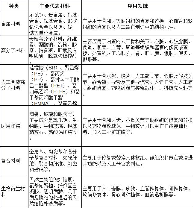 中国及全球生物医用材料介绍