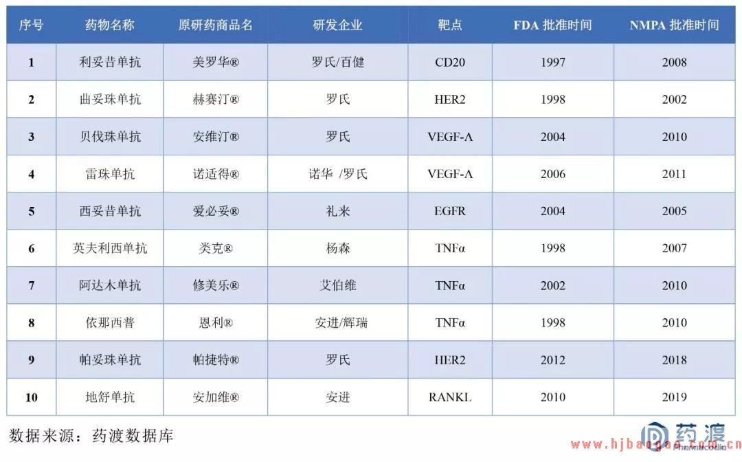 2019-2020年中国生物类似药TOP10分析