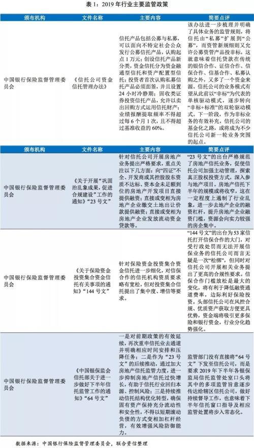 2020-2026年中国信托行业市场发展潜力与投资分析报告