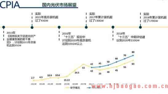2019-2025年中国太阳能行业发展现状及市场前景分析预测研究报告