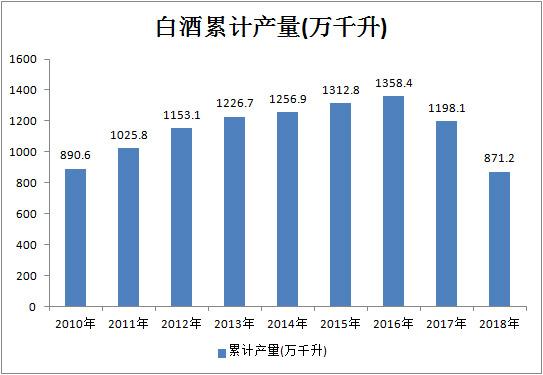 2020-2026年白酒行业产业投资策略研究及发展趋势分析报告