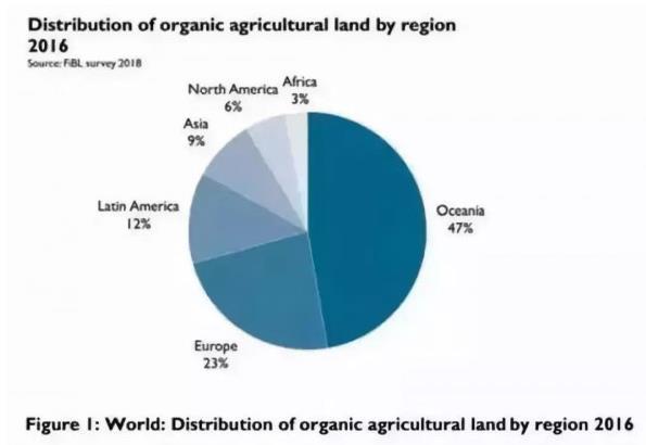 2020-2026年有机农业行业市场需求消费形态与营销策略调查报告