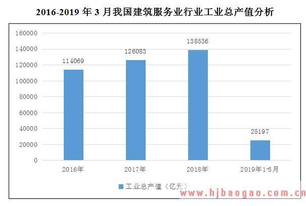 2019-2025年建筑服务业市场运行现状分析及产业发展趋势前景预测研究报告