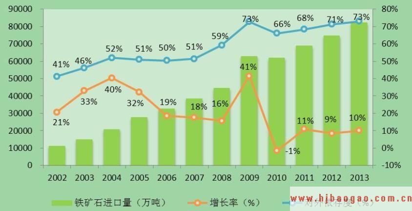 2012-2016年中国铁矿石市场动态聚焦与投资分析研究报告