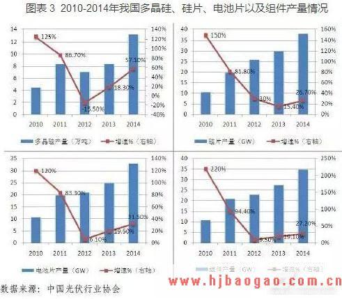 2012-2016年中国多晶硅产业深度评估与投资热点研究报告