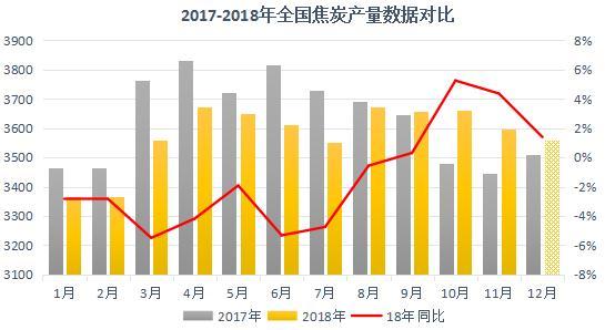2020-2026年煤焦市场供需形势与发展趋势预测分析报告