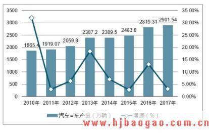 2019-2023年中国汽车点火线行业市场调研及市场发展分析报告