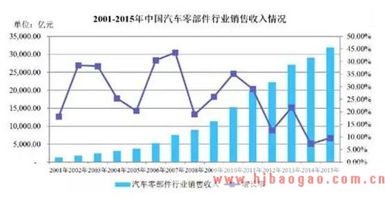 2019-2025年中国汽车零部件行业发展现状及市场前景分析预测研究报告