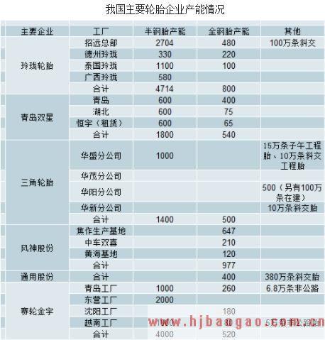 2019-2025年中国轮胎行业发展现状及市场前景分析预测研究报告