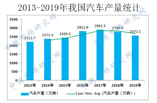 2020-2026年中国汽车零部件产业竞争格局及投资前景分析报告