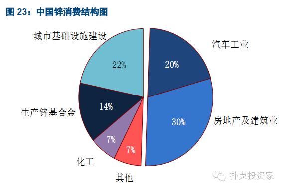 2018年锌行业产业链接市场分析及调研分析