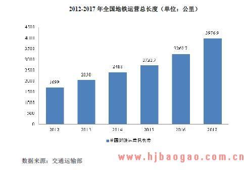 2015-2019年中国智能制造装备行业下游轨道交通应用领域发展前景分析