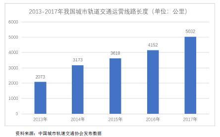 2017-2020年轨道交通行业市场发展现状分析