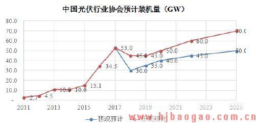 预测2018-2025 年国内光伏新增装机容量