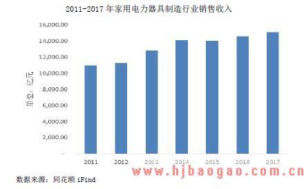 2011-2017 年家用电力器具制造行业销售收入