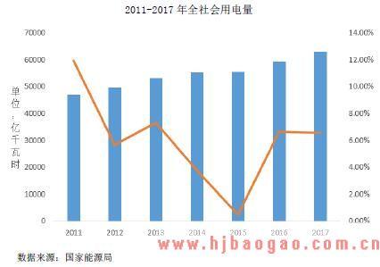 2011-2017 年全社会用电量