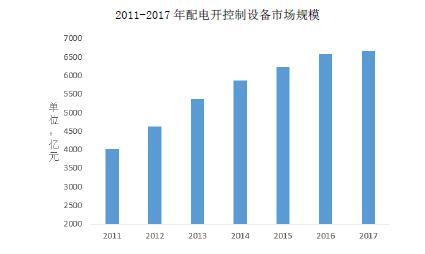 2011-2017 年配电开控制设备市场规模