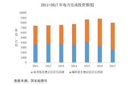 2016-2020年电力电气制造行业市场运行特点分析