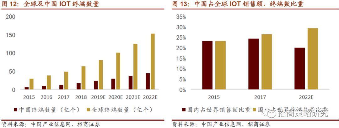 2020-2025年IOT产业链市场发展现状及前景分析