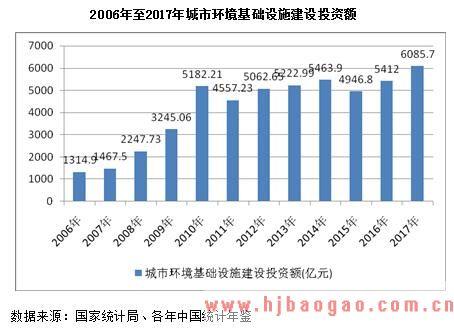 2006年至2017年城市环境基础设施建设投资额
