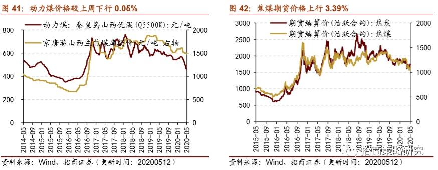 2020年5月螺纹钢和钢坯价格上行 煤炭价格上行