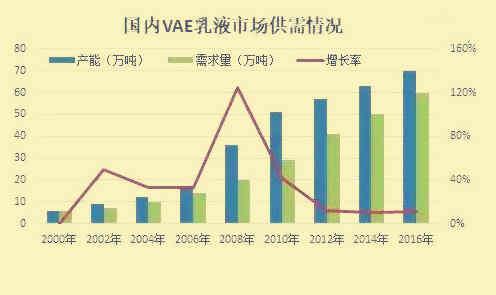 2019-2023年中国VAE乳液行业市场调研及市场发展分析报告