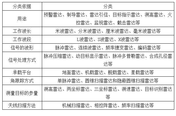 2019-2023年中国雷达设备行业市场调研及市场发展分析报告