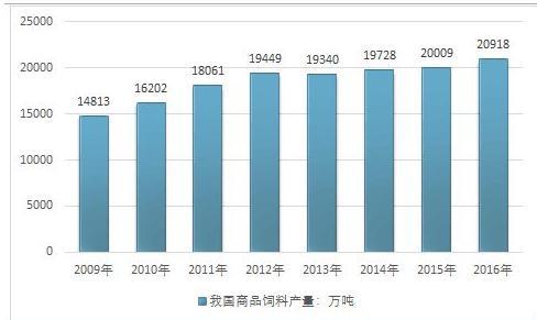 2019-2023年中国饲料行业市场调研及市场发展分析报告