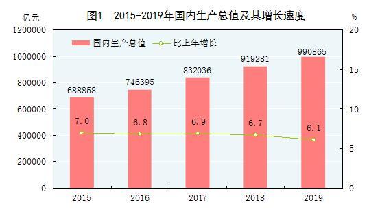 2019全年国内生产总值
